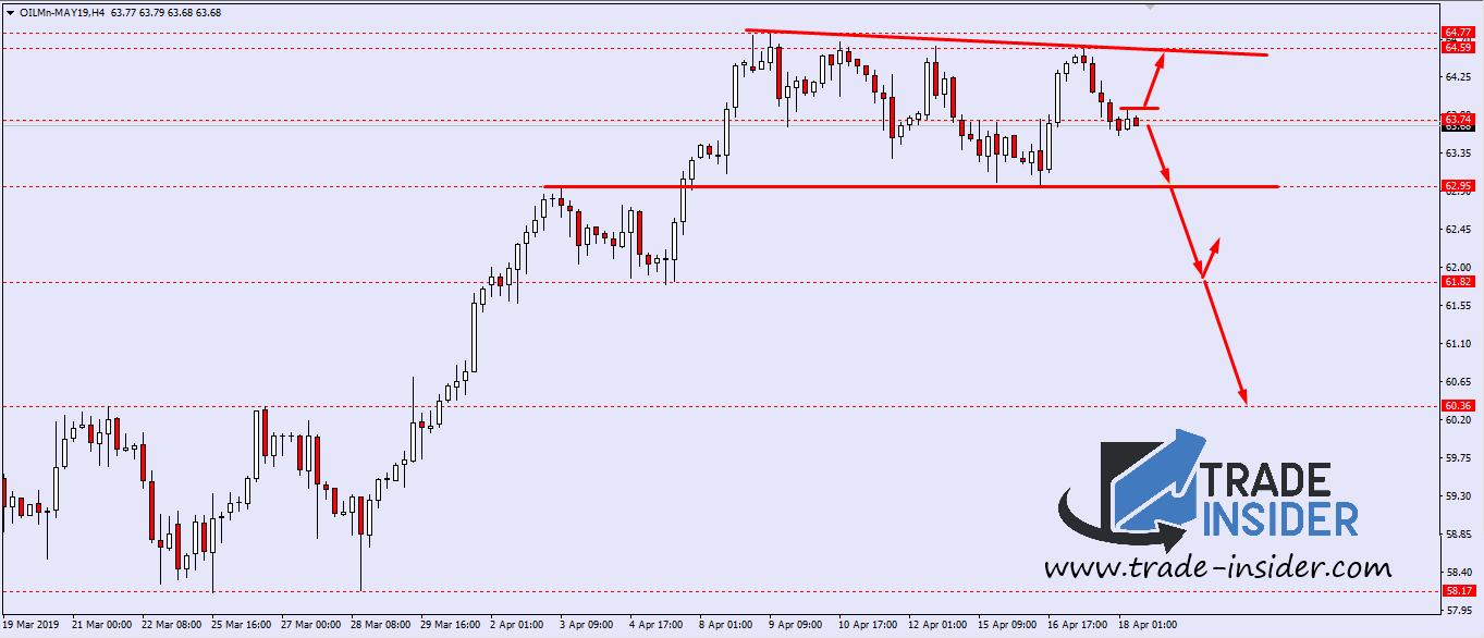 CrudeOil H4 Chart Setup