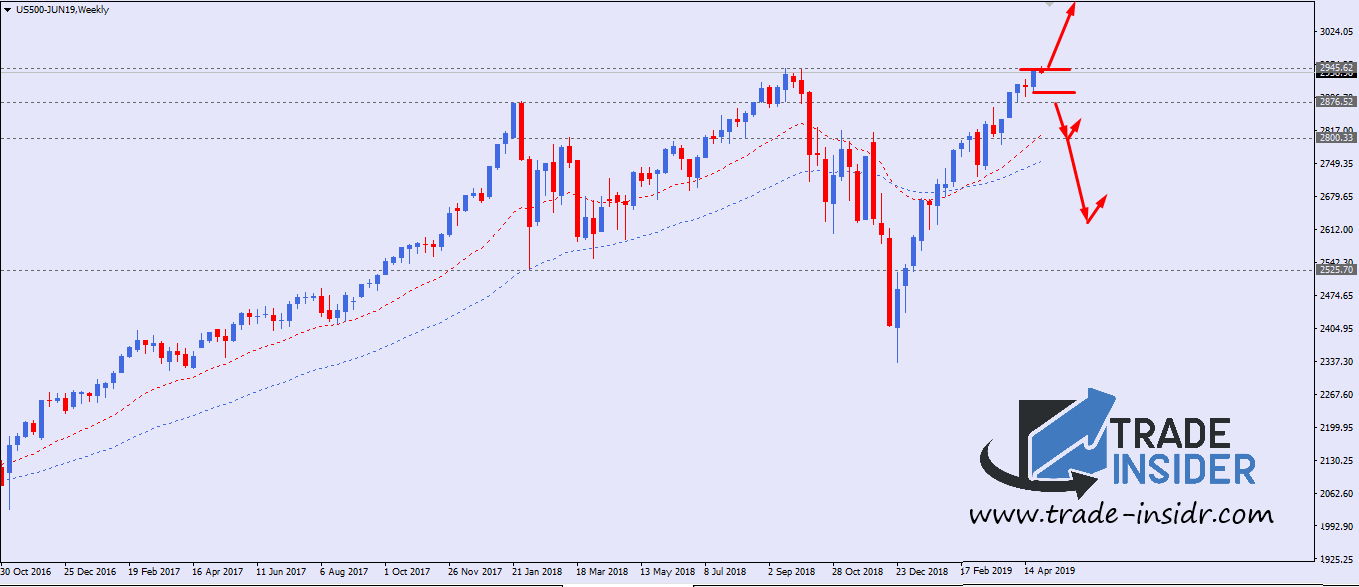 S&P 500 Weekly Chart Setup