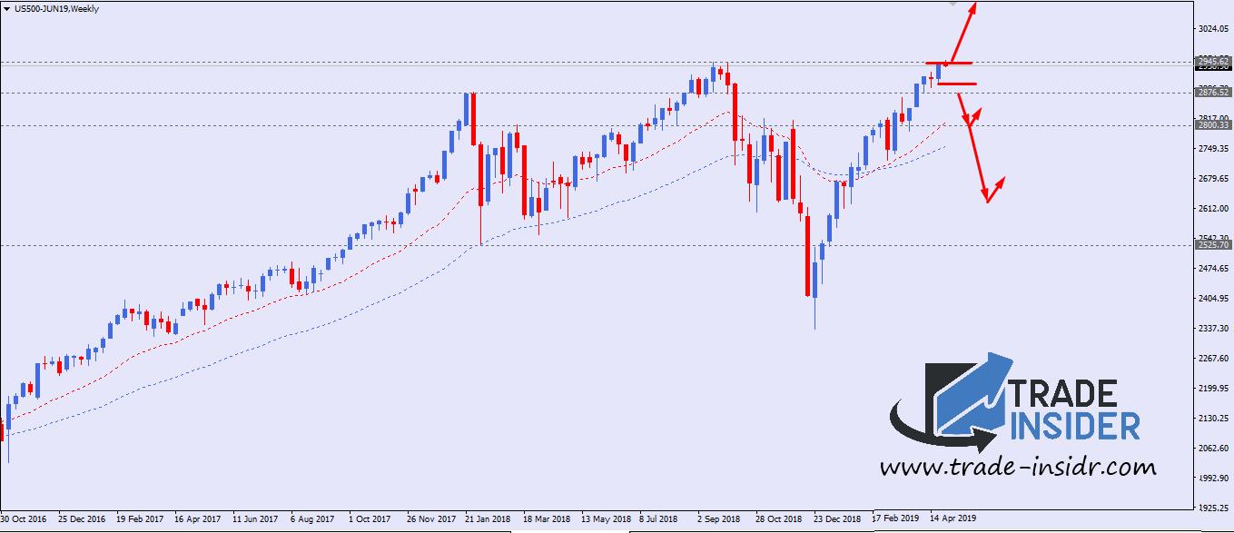 S&P 500 Weekly Chart Setup
