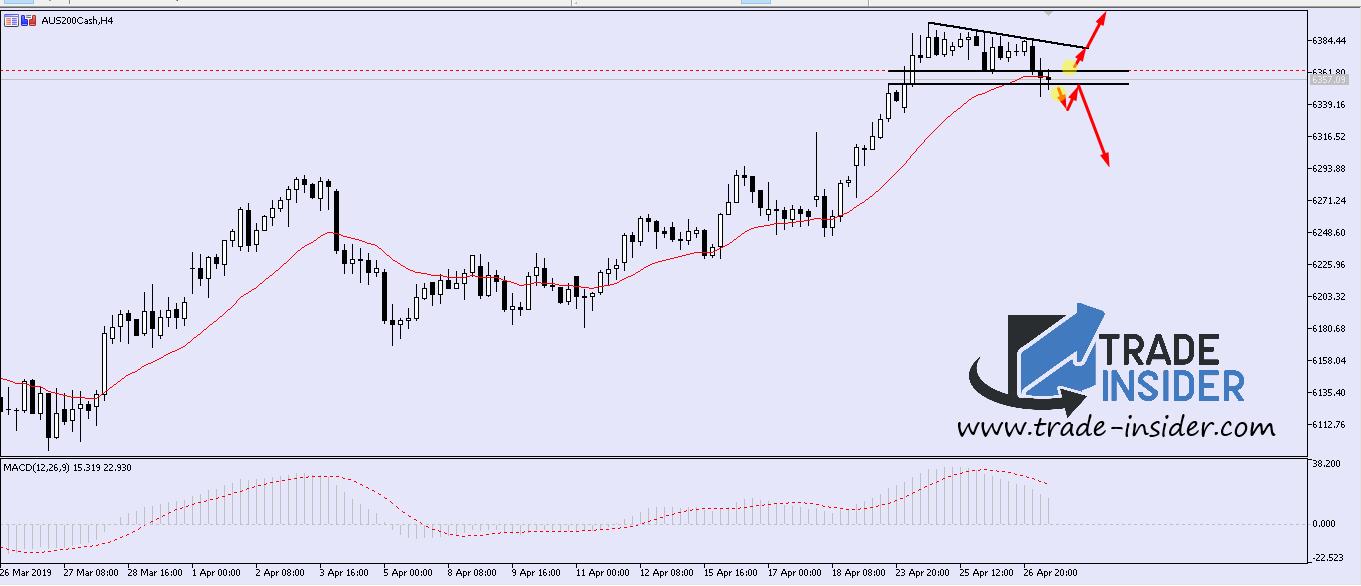 SP200 H4 Chart Setup