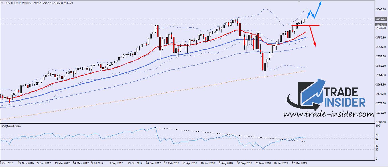 SP500 Weekly Chart Setup