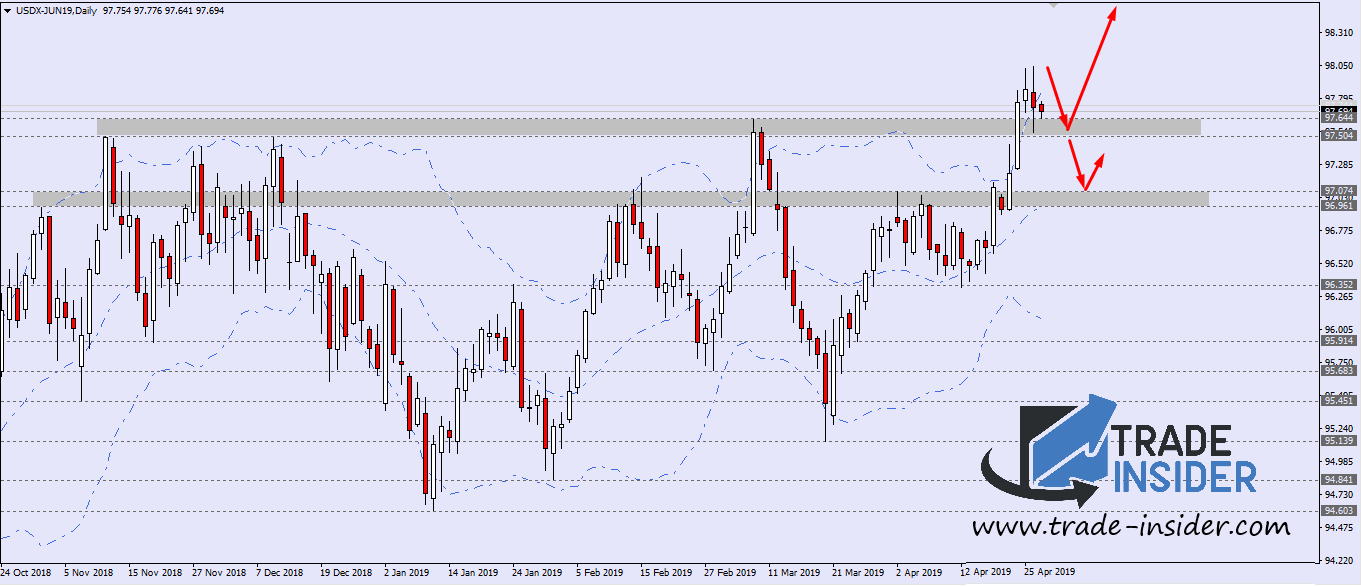 US Index Daily Chart Setup