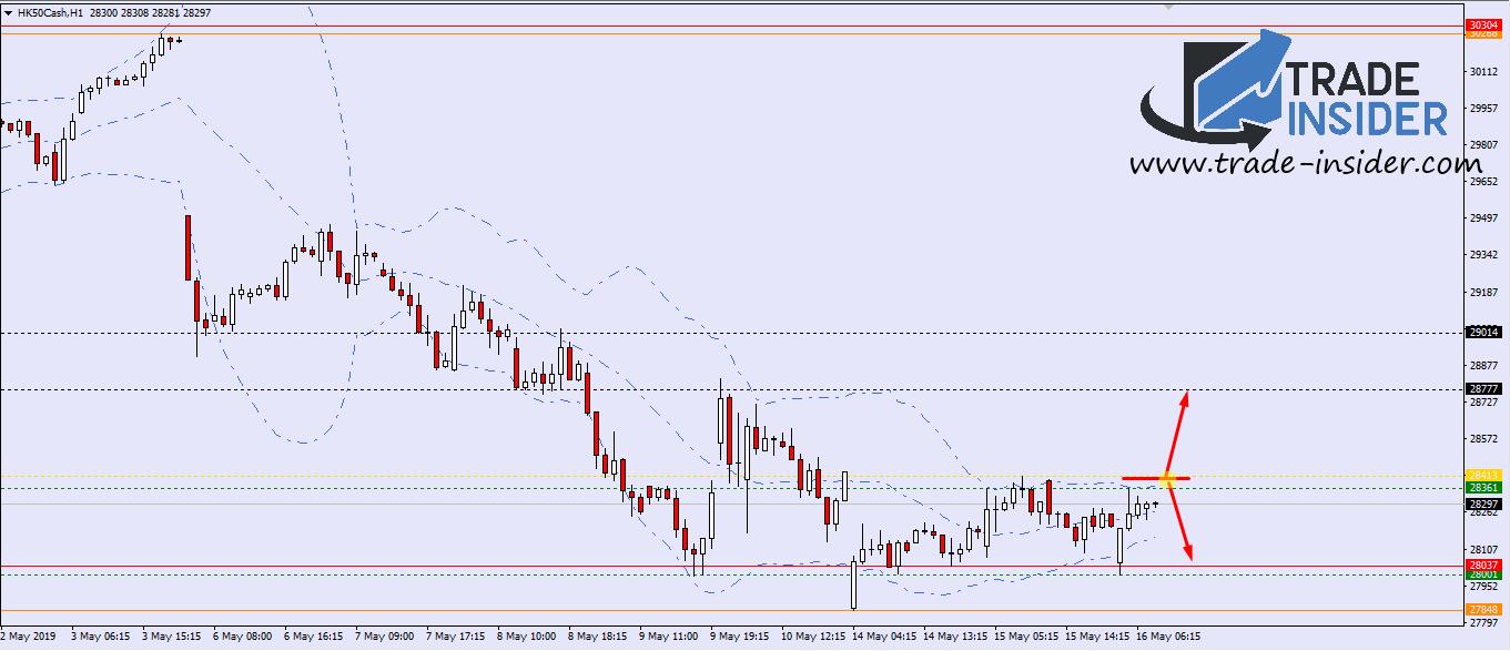 HK50 H1 Chart