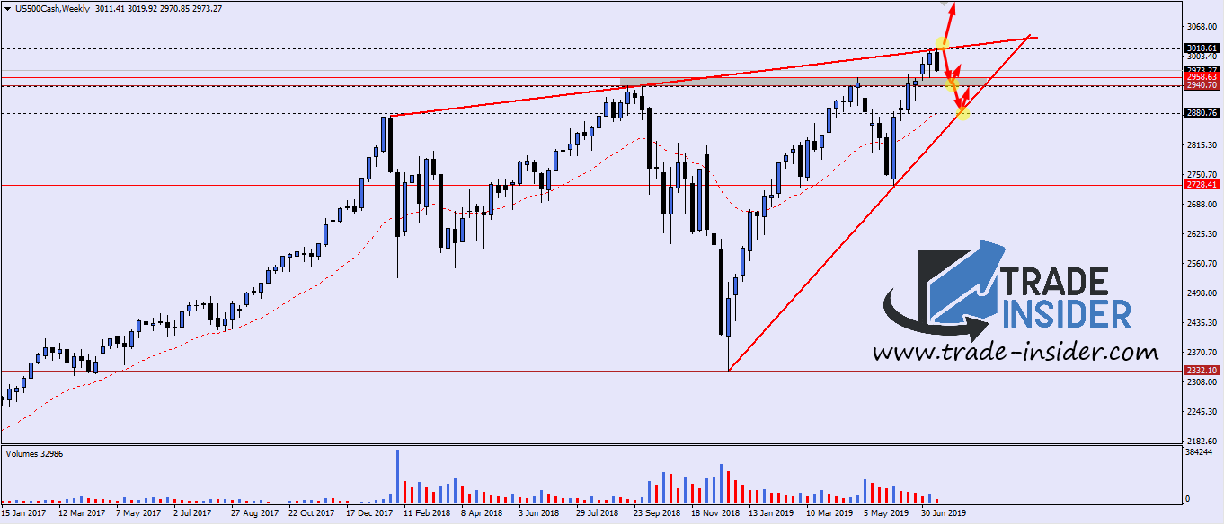 SP500 Daily Chart Setup