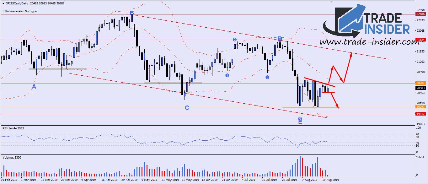 Nikkei225 Daily Chart Setup 2108