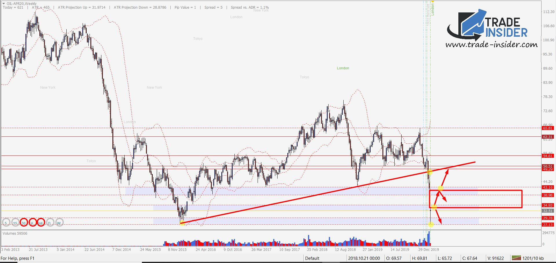 Oil Weekly Chart Setup