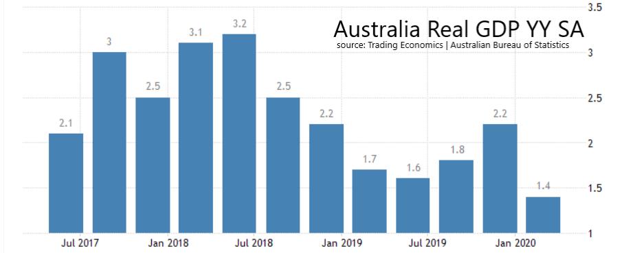 Australia Real GDP YY SA