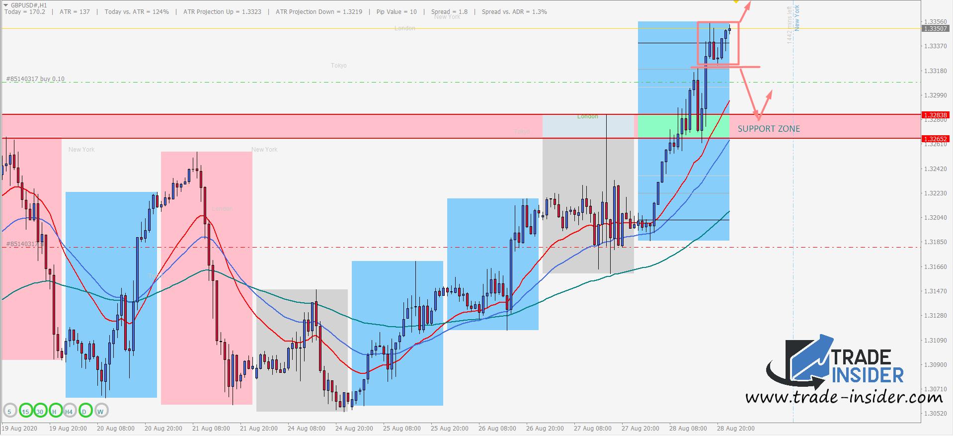 GBPUSD H1 Chart Setup