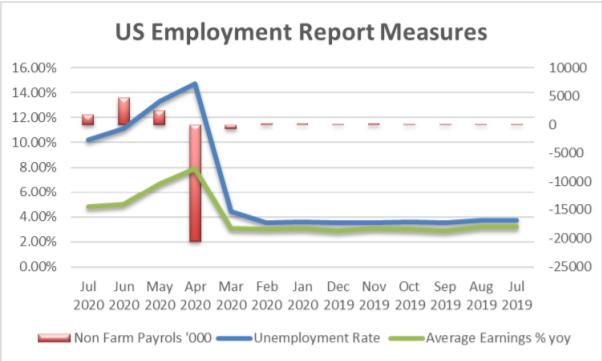 US Unemployment Report Measures