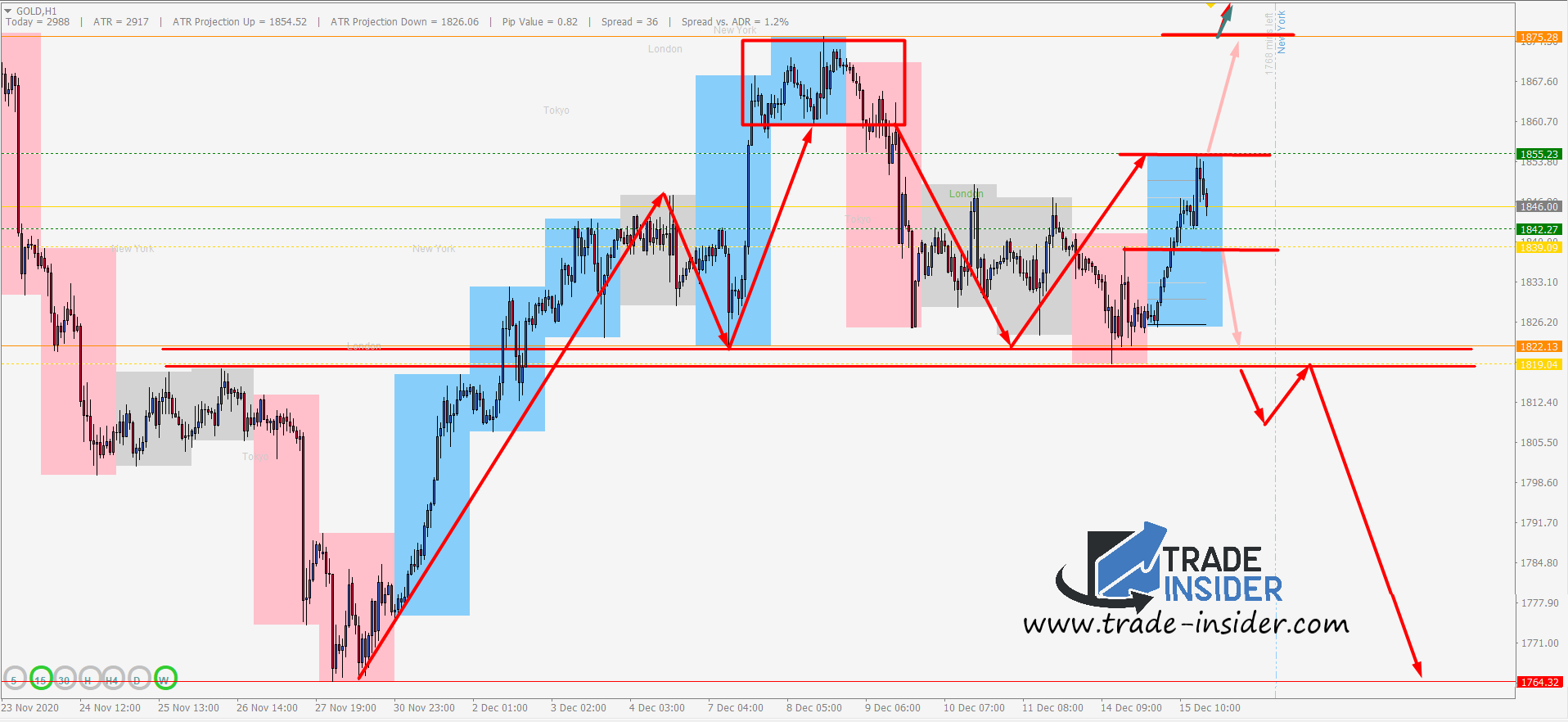 Gold H1 Chart Setup