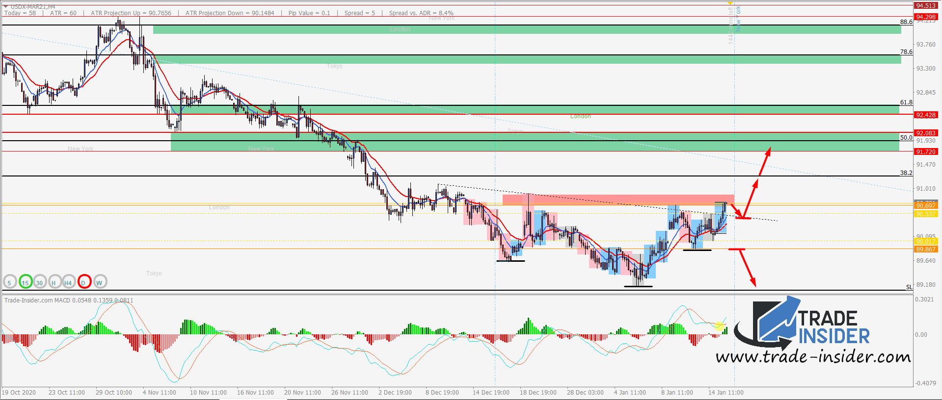 USDX H4 Chart Setup