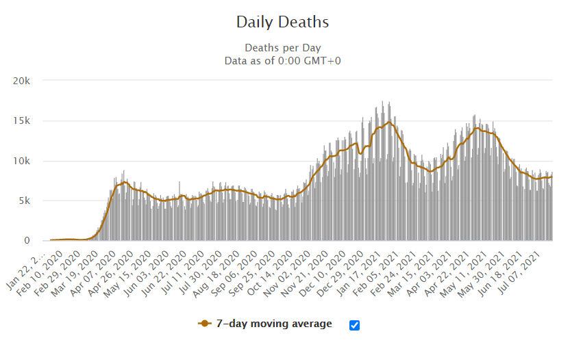 Daily Deaths 2021-7-21-covid-19