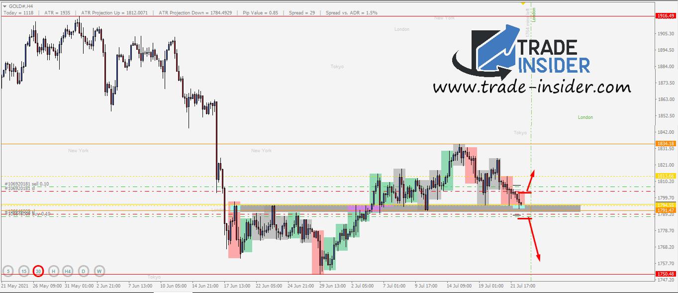 GOLD H4 Chart Setup