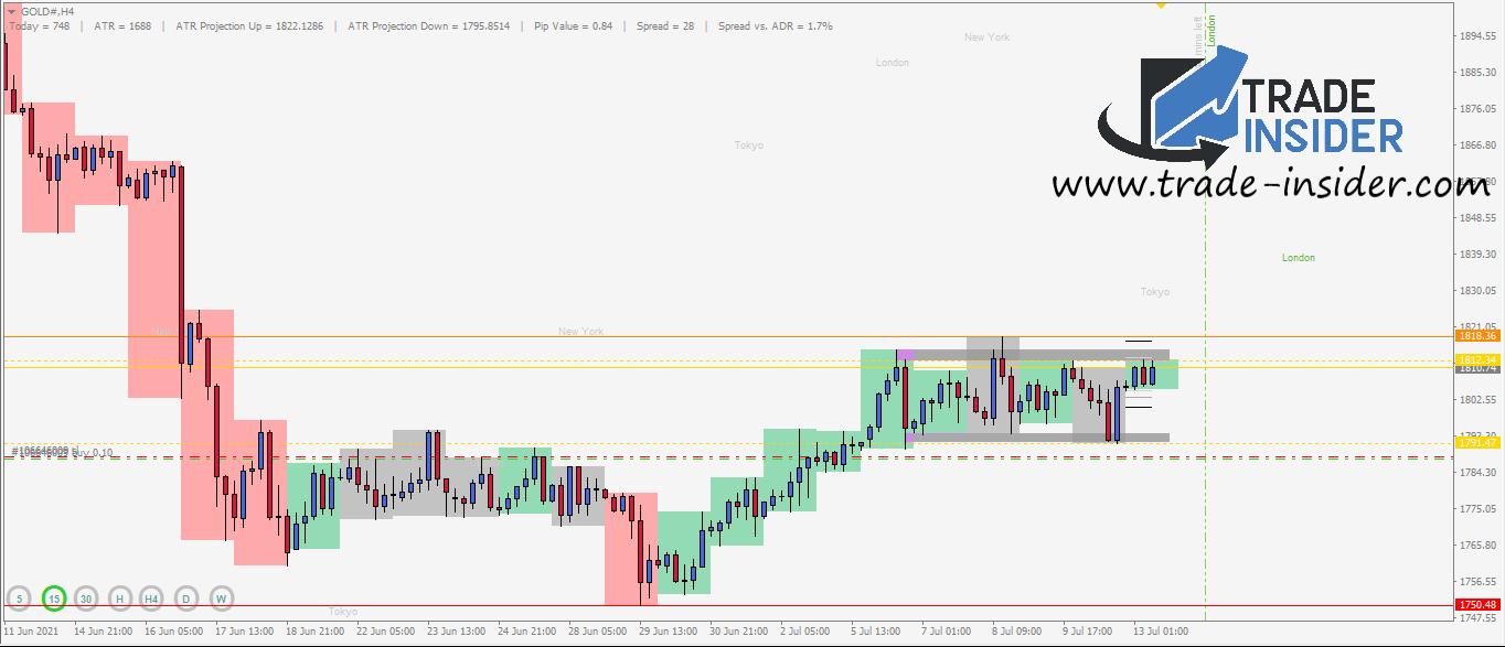 GOLD Daily Chart Setup