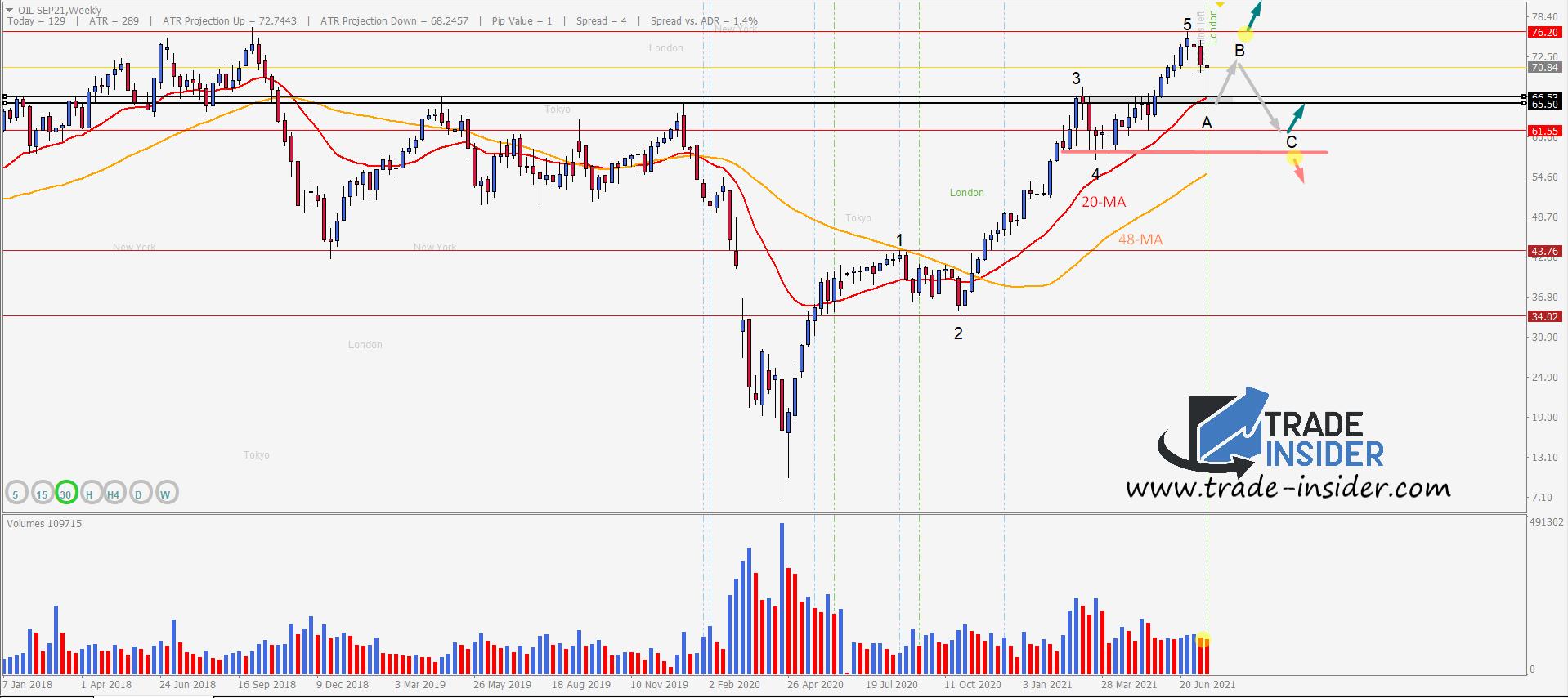 Oil Chart Setup 22Jul21