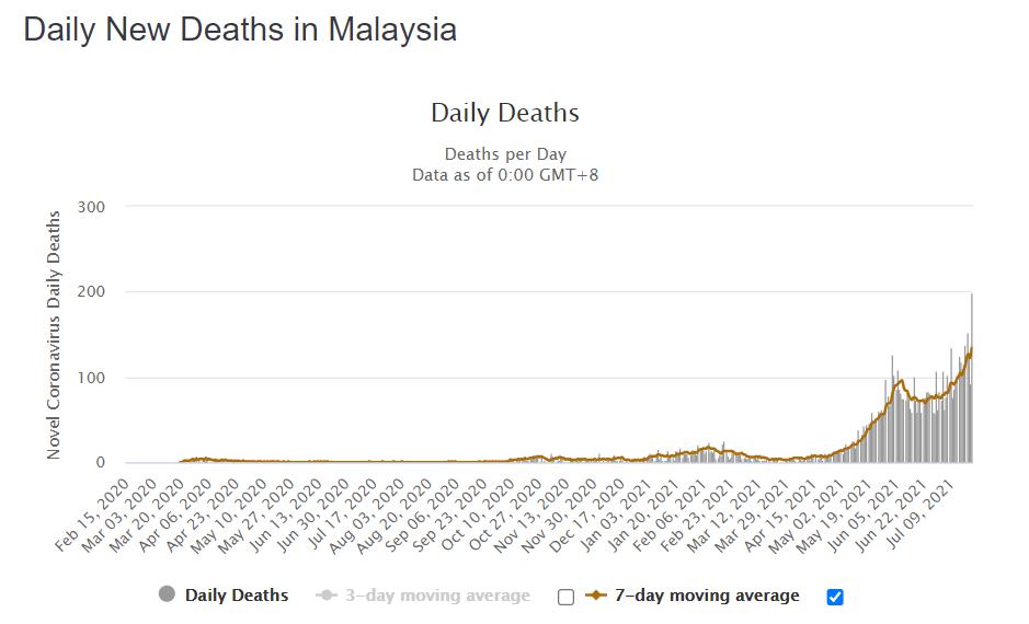 daily-new-cases-covid-19-malaysia