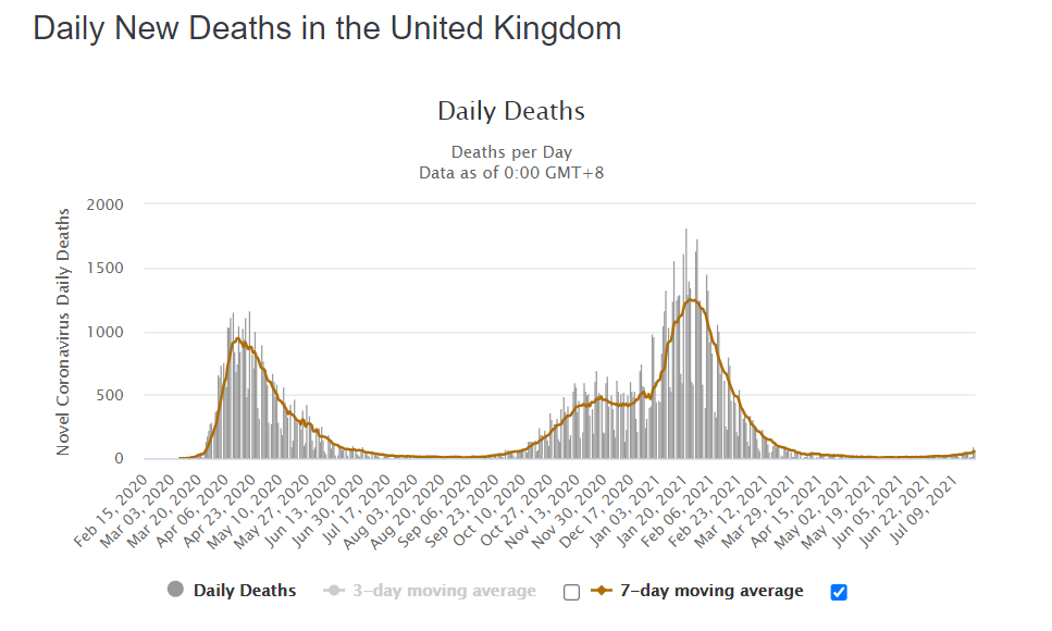 daily-new-deaths-covid-19-uk