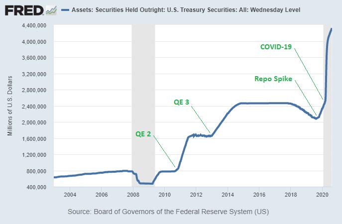 newsletter-2020-8-treasury-qe
