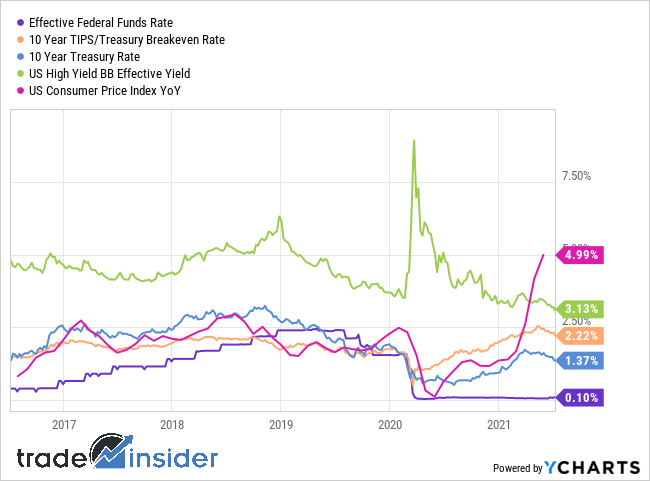 chart-2021-7-21-rates