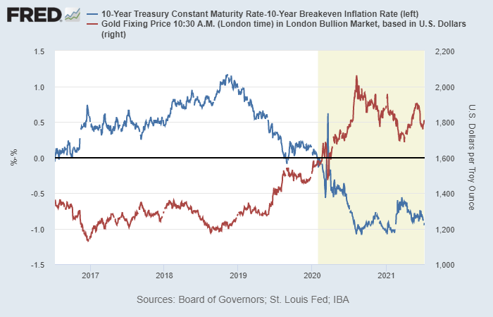 trade-room-2021-7-21-gold-vs-real-rates